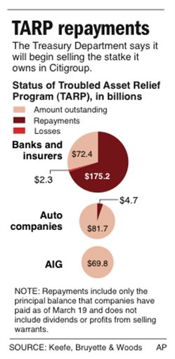 Graphic shows status of TARP by major industry as for March Source: AP - Copyright 2010 The Associated Press.